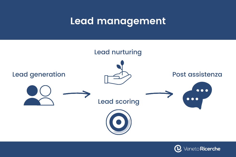lead management infografica